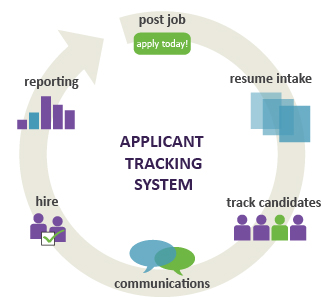 Why Choose an ATS for Your Recruitment Agency?